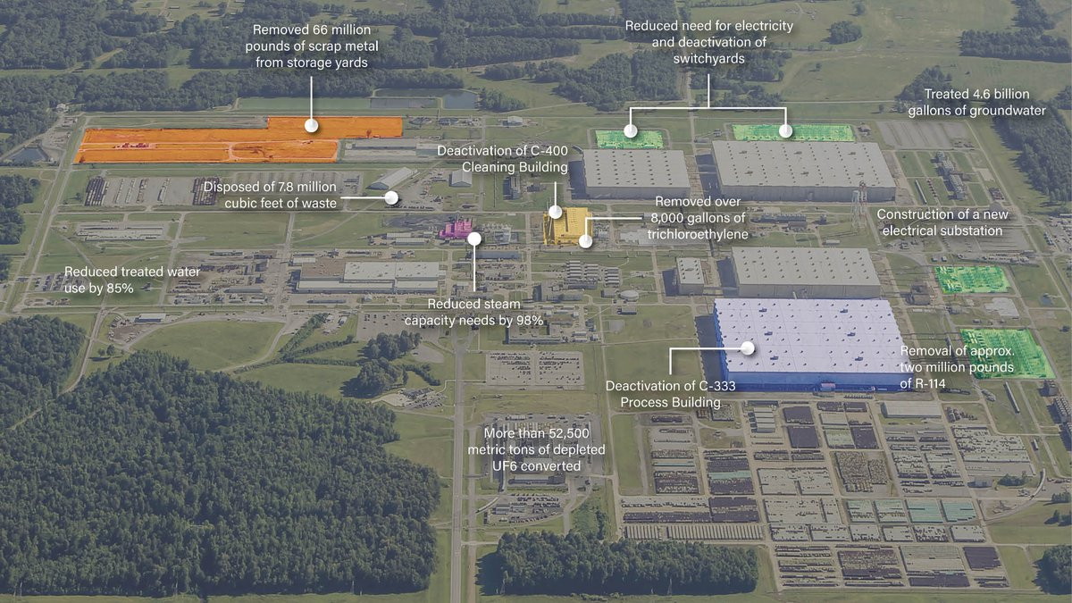 An aerial view of the U.S. Department of Energy's Paducah Site.