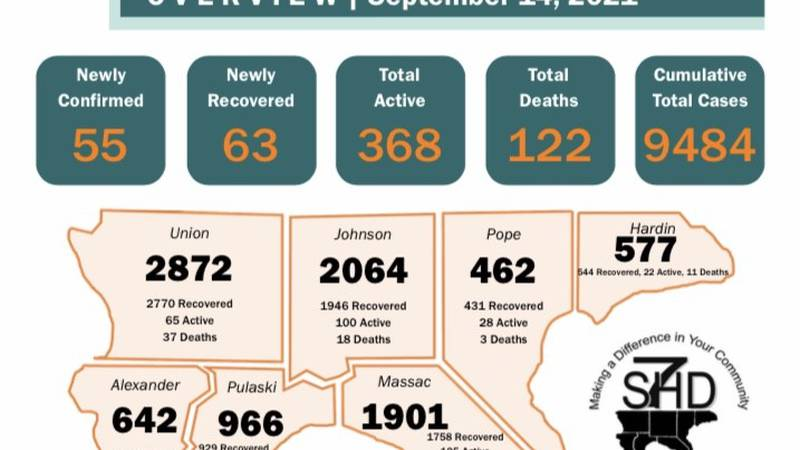 On Tuesday, September 14, the Southern Seven Health Department reported 55 new cases of COVID-19.