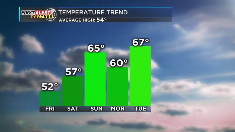 However, the trend for the next few days shows a fairly quick return to above average...