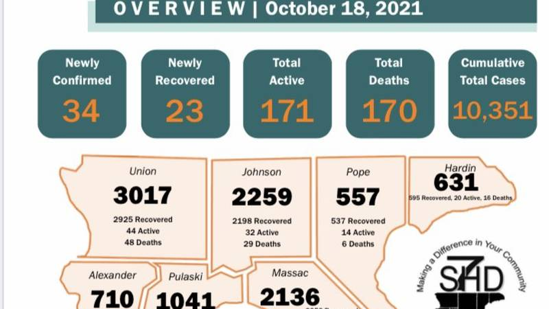The Southern Seven Health Department reported 34 new cases of COVID-19 on Monday, October 18.