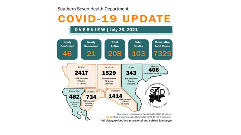 The Southern Seven Health Department reported 46 new cases of COVID-19, as of Monday, July 26.