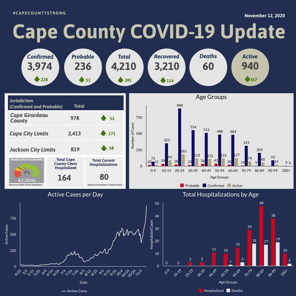 Cases of COVID-19 in Cape Girardeau County on Thursday, November 12.
