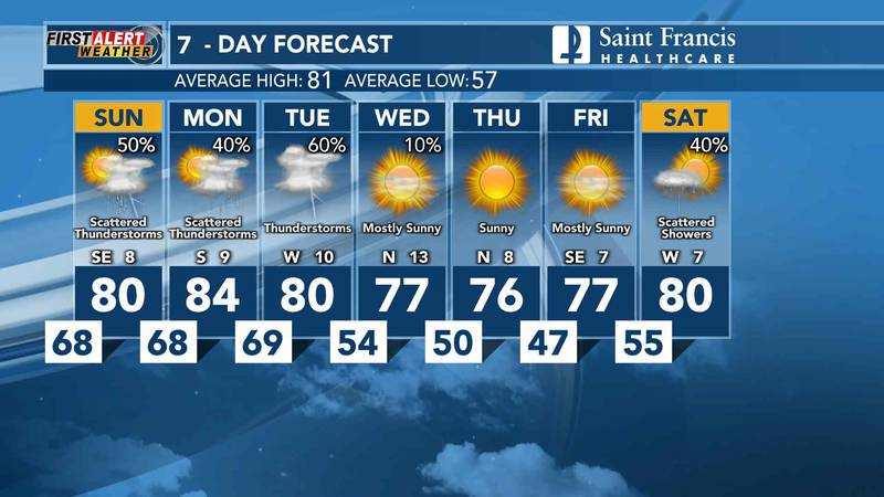 This Saturday, is looking to be humid with lots of sunshine.