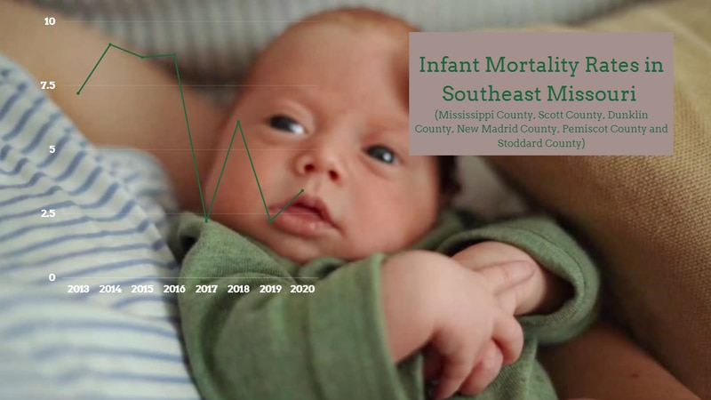 Infant Mortality rates in Mississippi County have fluctuated over the years