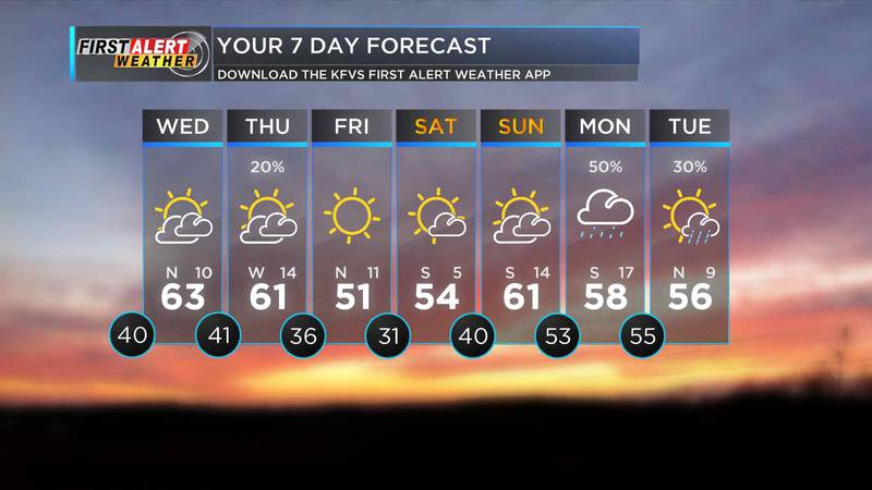 The next seven day look a little calmer. (Source: KFVS)