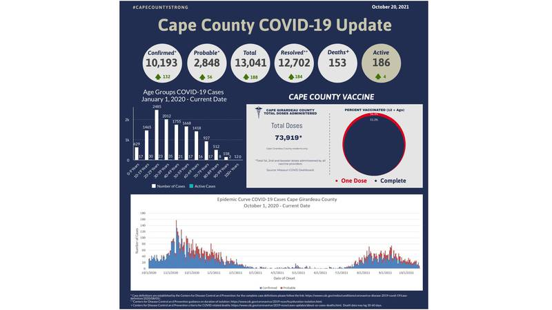 Cases of COVID-19 in Cape Girardeau County as of Wednesday, October 20.