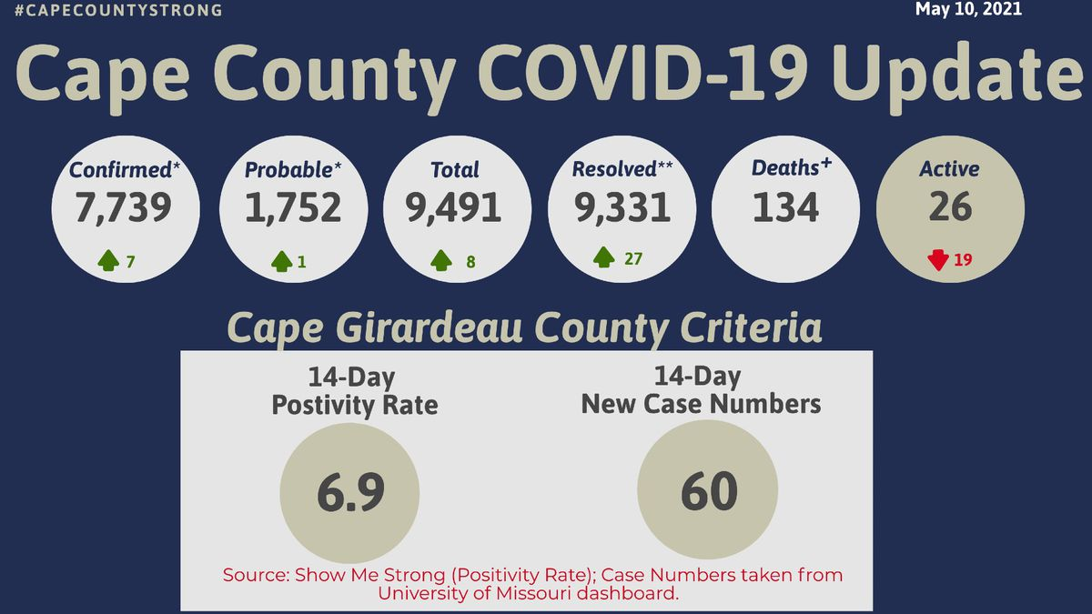 The Cape Girardeau County Public Health Center reported eight new cases of COVID-19, as of...