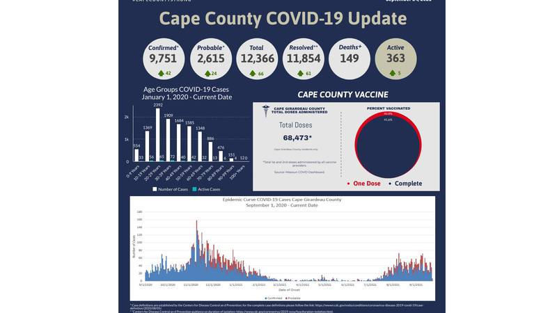 Cases of COVID-19 in Cape Girardeau County as of Friday, September 24.