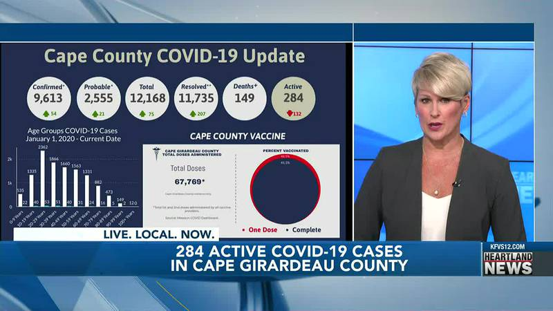 On Monday, the Cape County Public Health Center reported new cases of COVID-19.