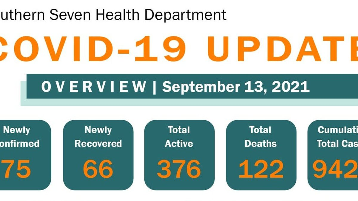 The Southern Seven Health Department reported 75 new cases of COVID-19 and one additional death...