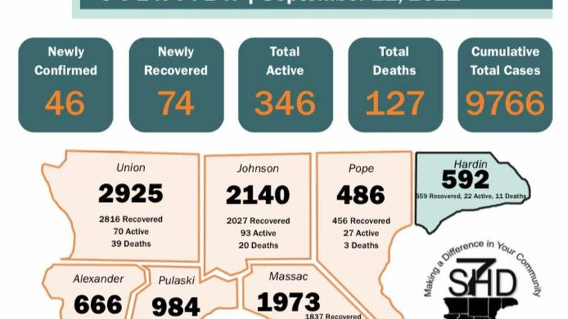 On Tuesday, September 21, the Southern Seven Health Department reported 46 new cases of COVID-19.