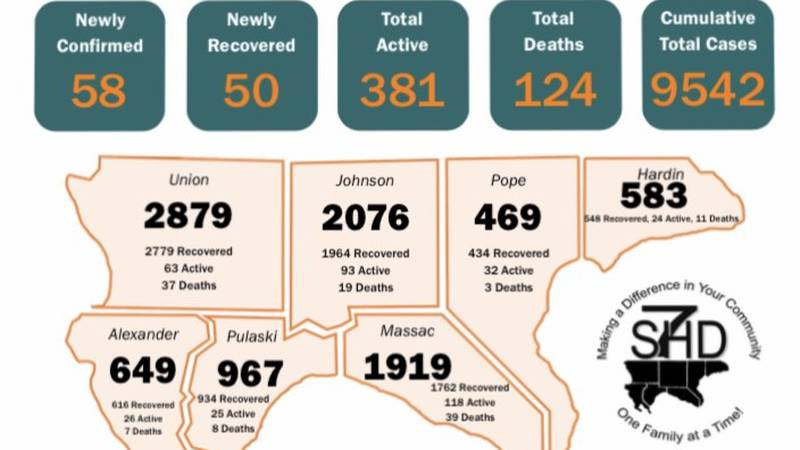 On Wednesday, September 15, the Southern Seven Health Department reported 58 new cases of...
