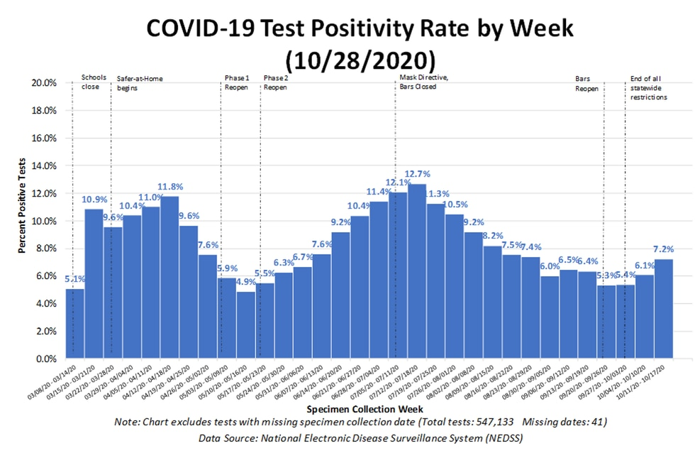 COVID-19 Positivity rate by week