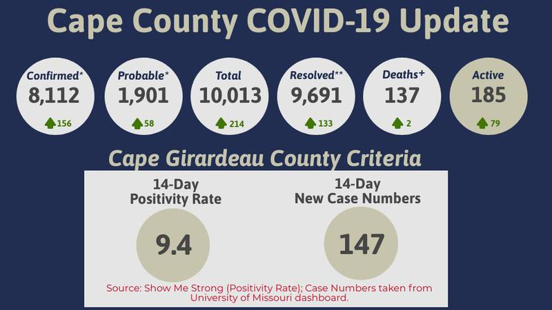 The 14-day positivity rate for Cape Girardeau County was 9.4 percent.