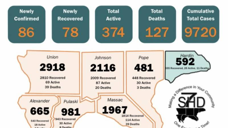 On Monday, September 20, the Southern Seven Health Department reported 86 new cases of COVID-19.