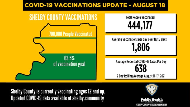COVID-19 Vaccination Update August 18