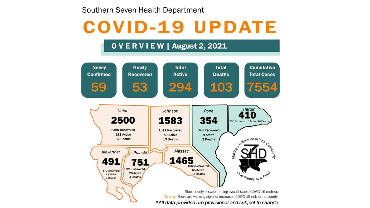 The Southern Seven Health Department reported 59 new cases of COVID-19 on Monday, August 2.